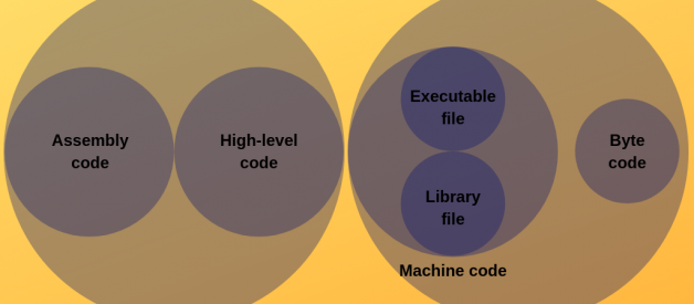 Machine code vs. Byte code vs. Object code vs. Source code vs. Assembly code vs. Executable code