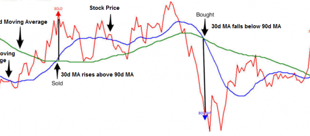 Mean Reversion: Simple Trading Strategies Part 1