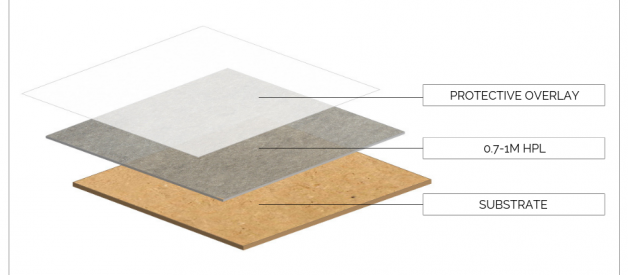 Melamine [LPL] vs. High Pressure Laminate [HPL] — What's The Difference?!