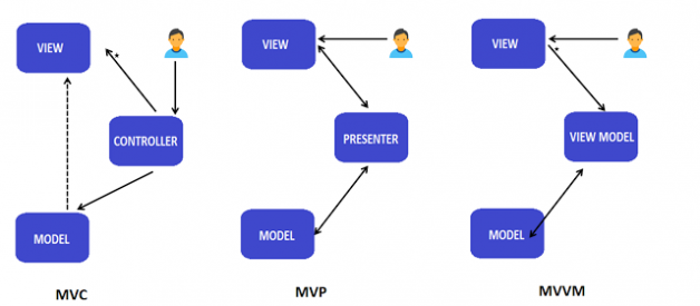 MVC, MVP and MVVM Design Pattern