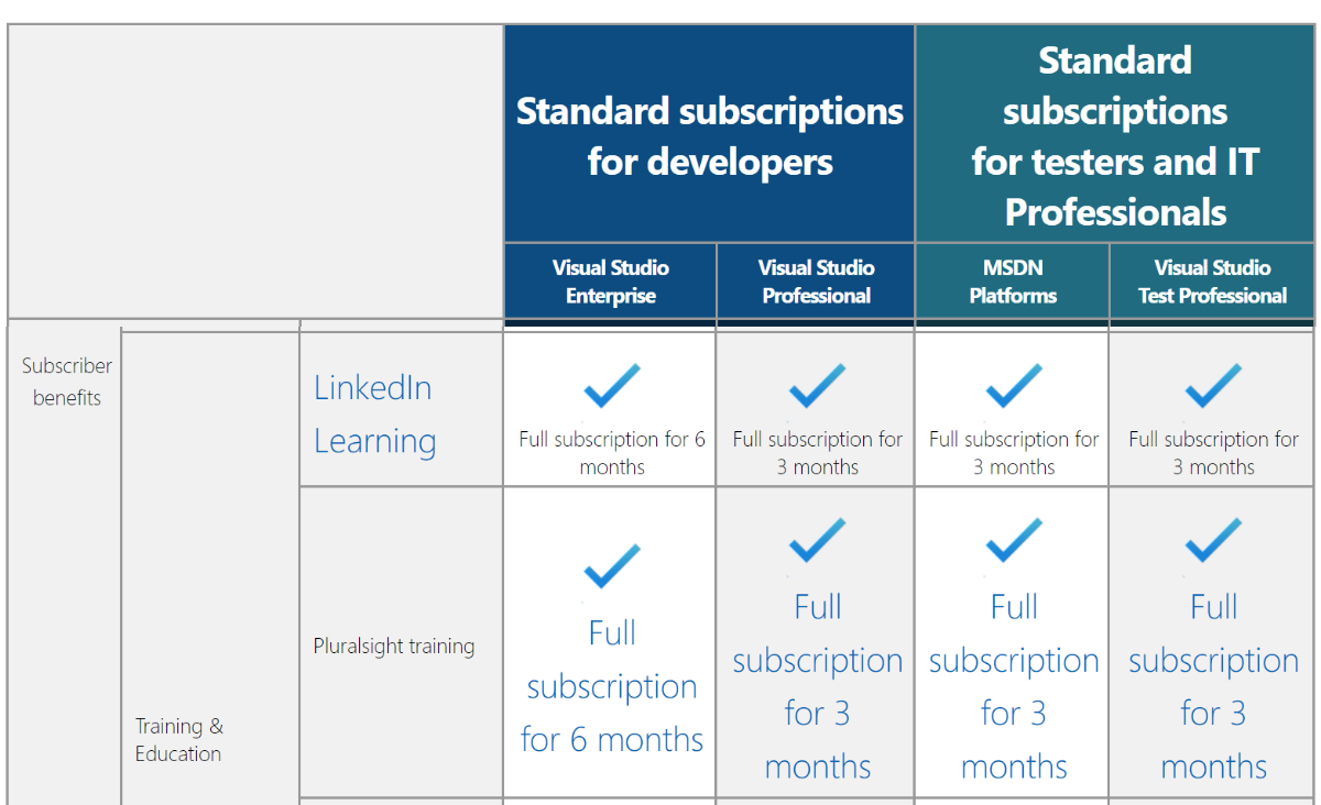 Pluralsight free 3 months 6 months courses access using Visual Studio Benefit