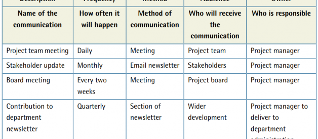 Project Management — Communication Plan Template and Example