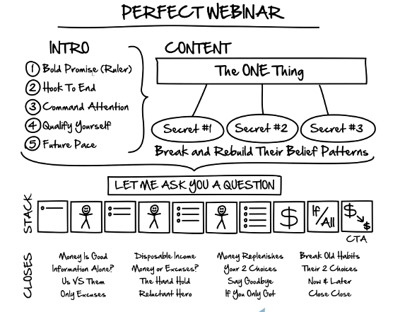 The perfect webinar script and template outline by Russell Brunson