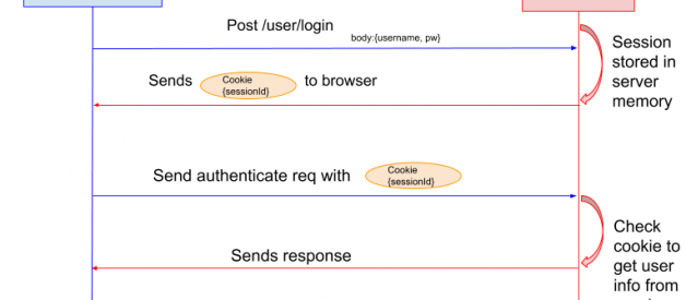 Session vs Token Based Authentication