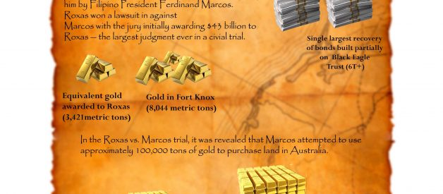 The Black Eagle Trust: Is There a Hidden Financial System Based On a Large Gold Treasure? [infographic]
