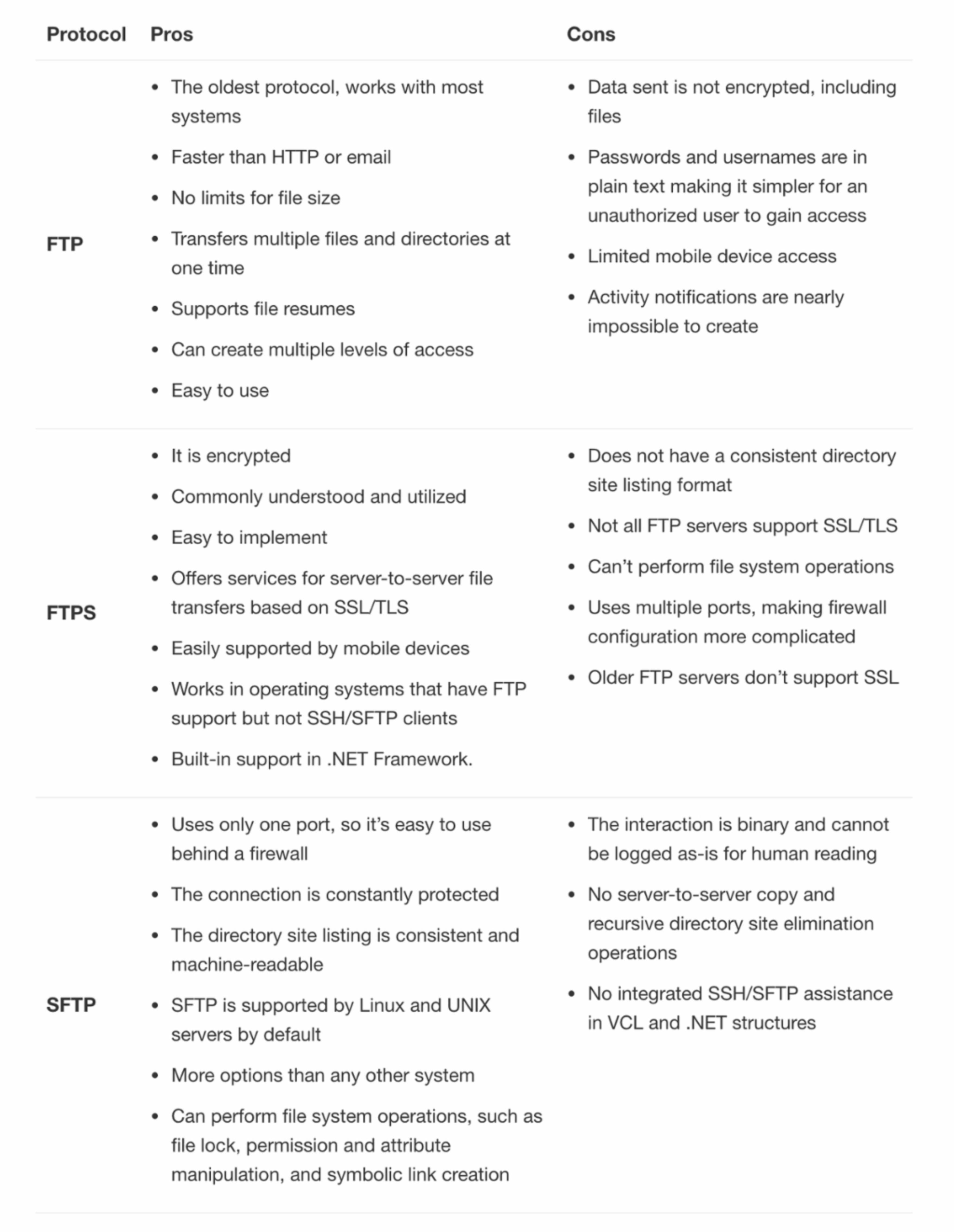 Pros and cons for FTP, FTPS and SFTP