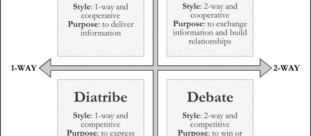 The Four Types of Conversations: Debate, Dialogue, Discourse, and Diatribe