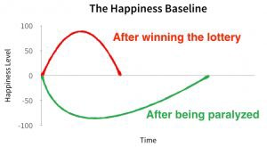 The Science of Happiness: What Actually Makes Us Happy