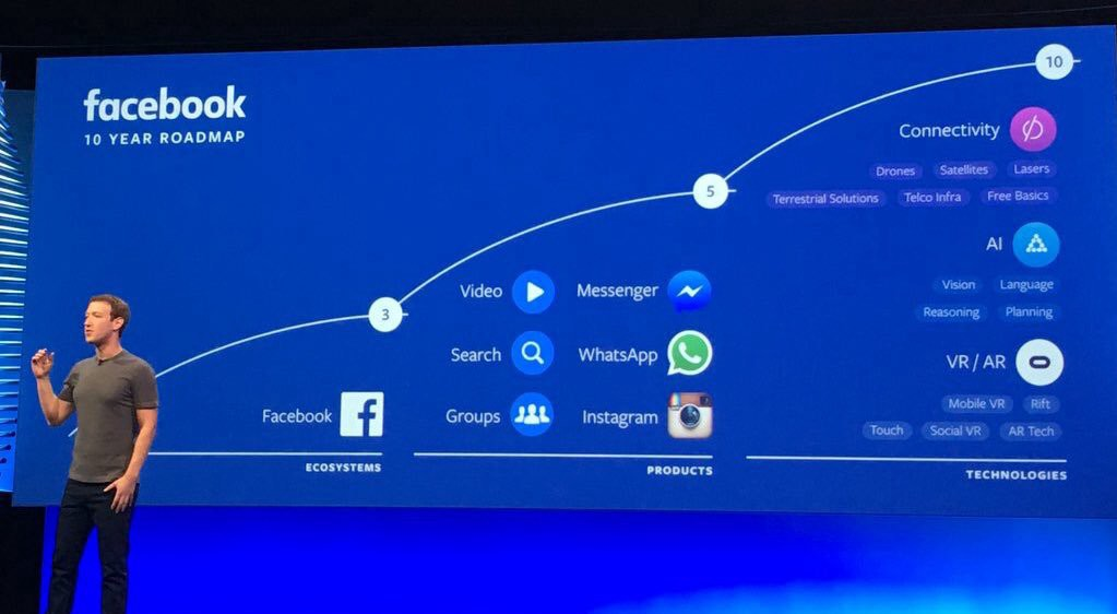 Facebook?s 10 year roadmap session with the press hosted by Mark Zuckerberg