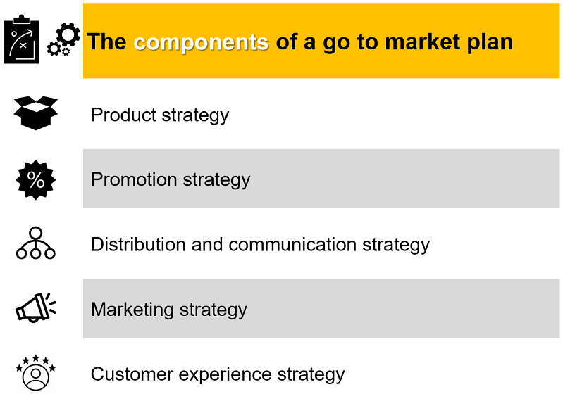 The 5 main components of a go to market plan: product, promotion, distribution, marketing and user experience strategies