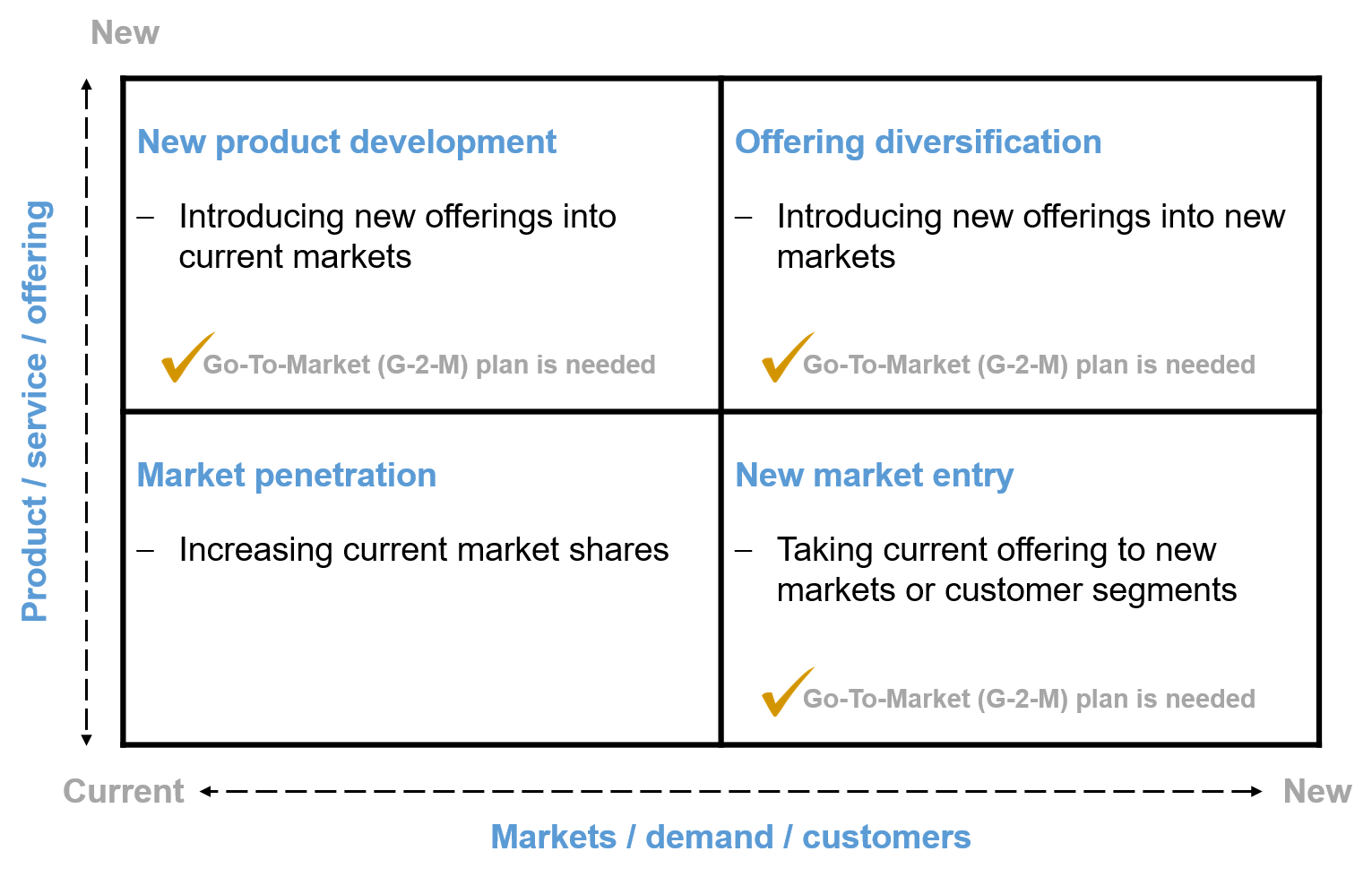 Situations where a Go-To-Market (G-2-M) plan is needed: New market entry, New product development, Offering diversification