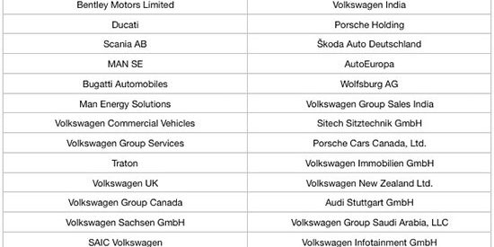 The Volkswagen Group Subsidiaries and Brands