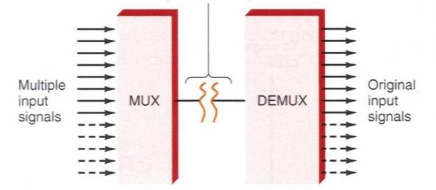 Things You Need to Know about Fiber MUX and DEMUX