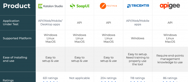 Top 10 API Testing Tools in 2020 (Details & Updates Done!)