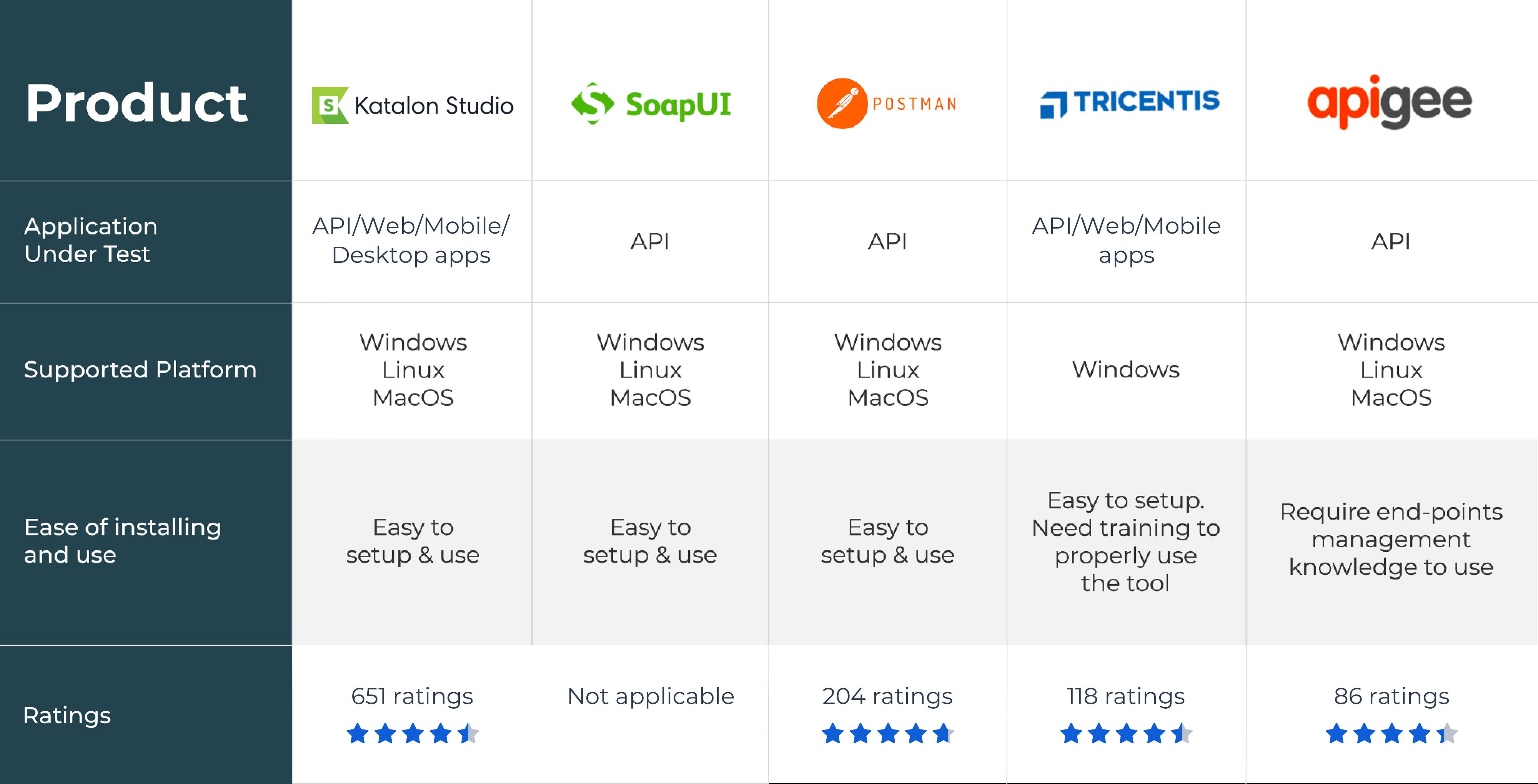 Top 5 API Testing Tools for 2020