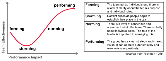 Traditional to Scrum Team — Forming, Storming Norming and Performing