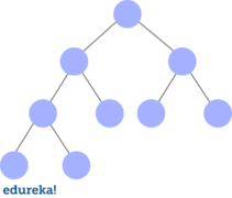 Trees in Java — How to Implement a Binary Tree?