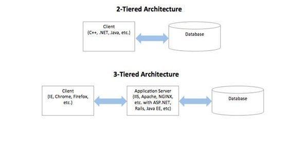 Two-tier Vs Three-tier Architecture