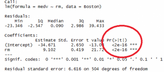 Understanding the P-Value in Regression.