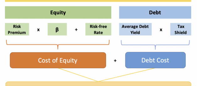 Understanding the Weighted Average Cost of Capital (WACC)