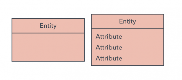 What is an Entity Diagram (ERD)?