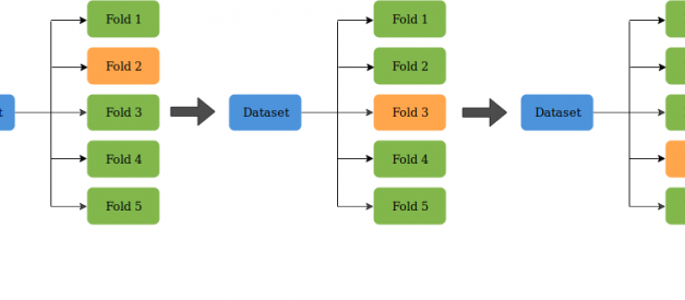 What is K-Fold Cross Validation?