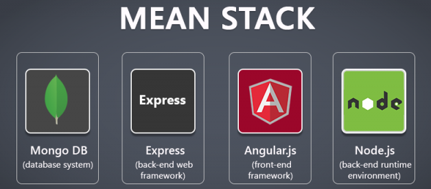 What is The MEAN STACK ?