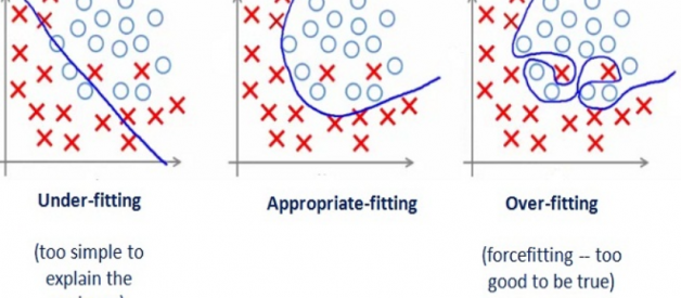 What is underfitting and overfitting in machine learning and how to deal with it.