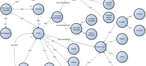 What's the difference between an ontology and a taxonomy?