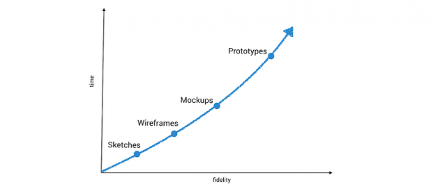 Wireframe vs Mockup vs Prototype & Selection of Prototyping Tools